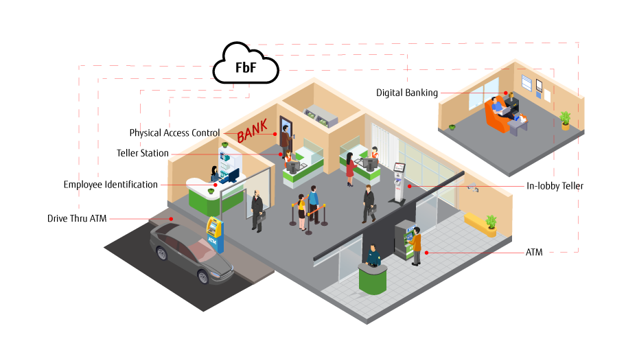 Biometrics for bank