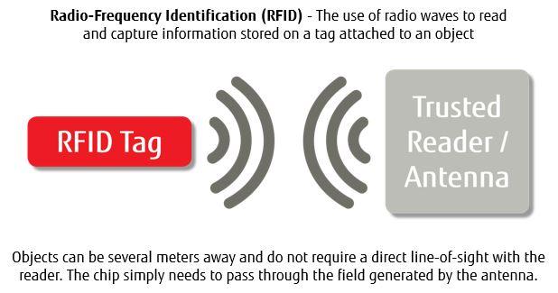 Fujitsu RFID Tags about