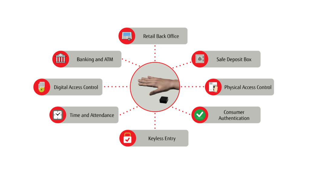8 Applications for Fujitsu PalmSecure
